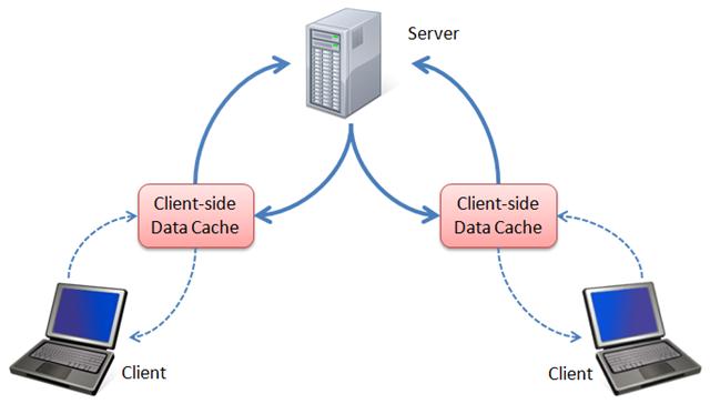 ClientCacheDiagram