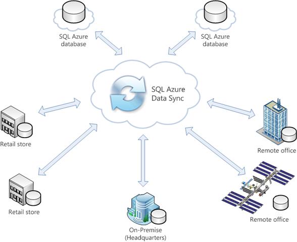 SQL-Azure-Data-Sync
