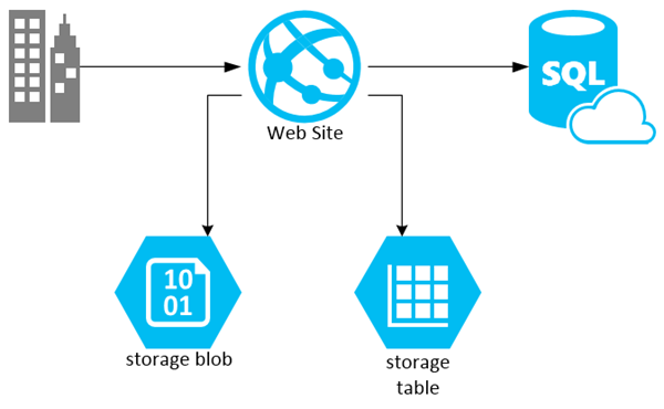 distributing the load over windows azure storage services