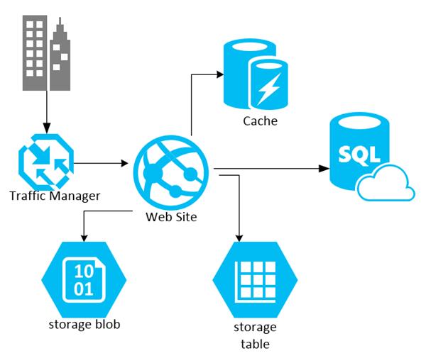 ISS Technologies Microsoft Azure