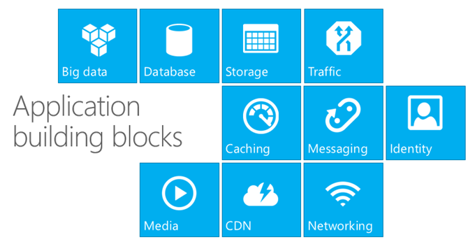 Windows Azure Application Building Blocks