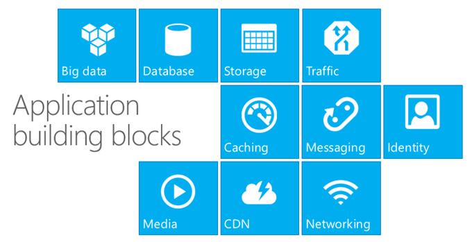 Azure Application Building Blocks
