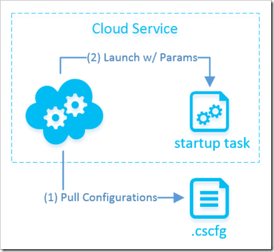 pulling configurations from the Cloud Service Configurations