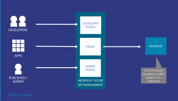 Using PowerShell to Authenticate Against OAuth – #Azure API
