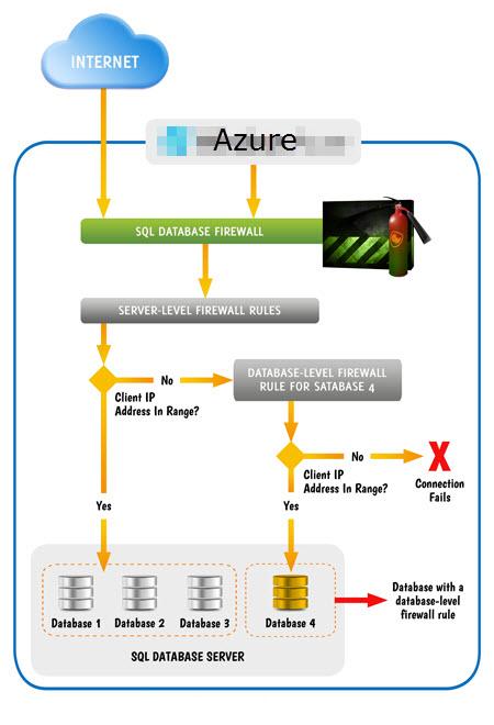 Azure SQL Database Firewalls