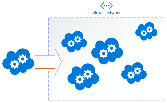 Deploying to a Virtual Network