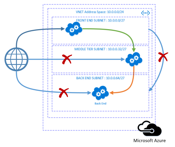 Tiered Cloud Servive with Virtual Network