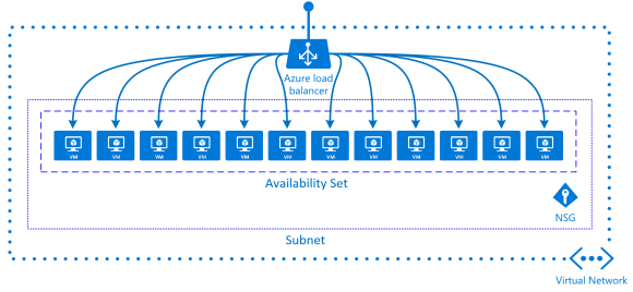 scaled-out-vm